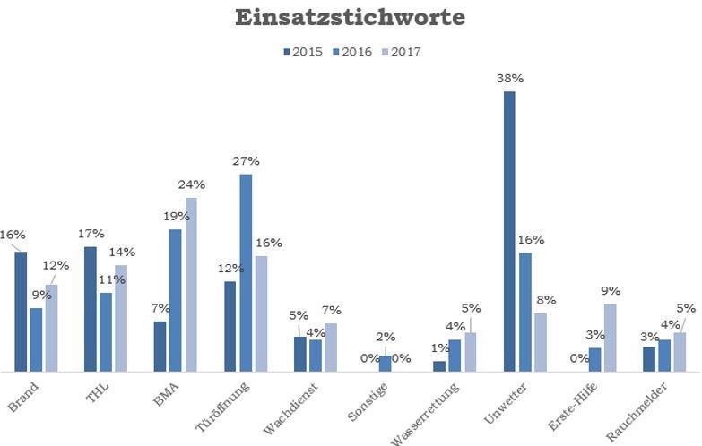 Einsatzstichworte_Vergleich