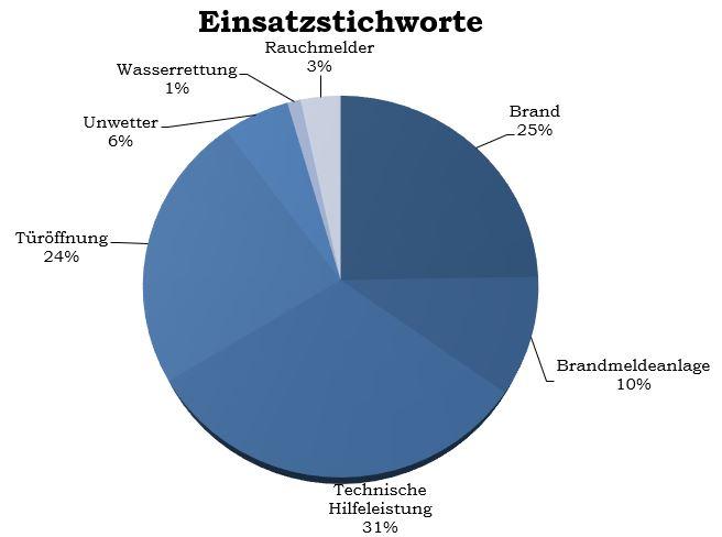 Einsatzstichworte2
